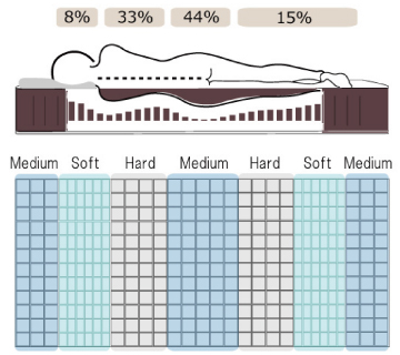 human_mattress_engineering